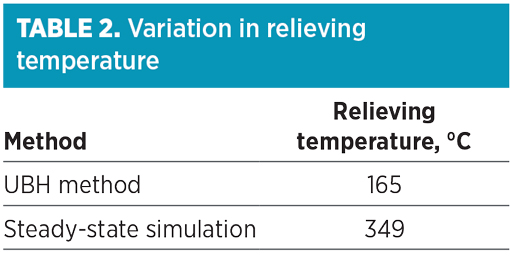 Estimation of relief load and realistic relieving