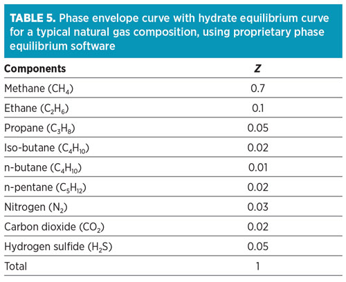 Accurate Prediction Of Phase Equilibrium Properties Part 2