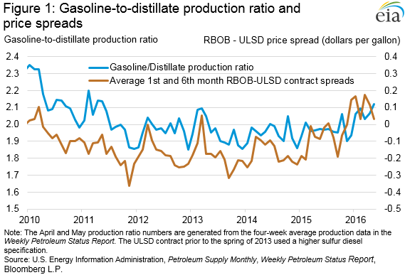 EIA: Higher US gasoline production, inventories are reducing