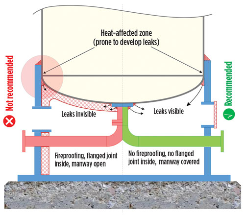 Design operations-and-maintenance-friendly pressure vessels