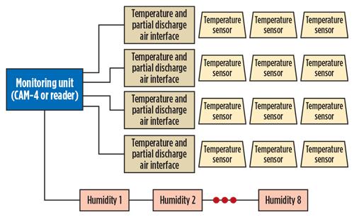 Monitor Medium Voltage Switchgear In Refineries
