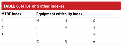 Equipment critical analysis: The need for an effective maintenance