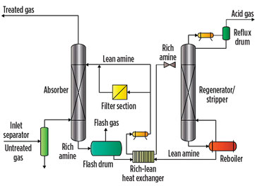 case histories of amine plant equipment corrosion problems