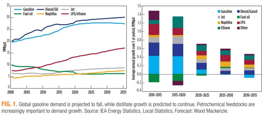 gasoline impact on environment Flex fuel and hybrid cars are a step in the right direction but in small numbers will not have a significant impact on air pollution reduced vehicle use and traffic reform can be a bigger and more immediate remedy for urban air pollution.