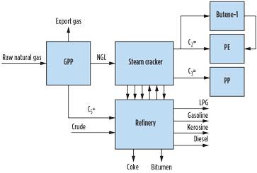 Technical considerations for the Heydar Aliyev refinery revamp