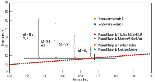 Methodology for model-based, real-time prediction of corrosion in