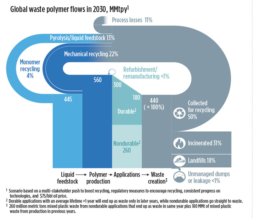 Business Trends: How plastics waste recycling could